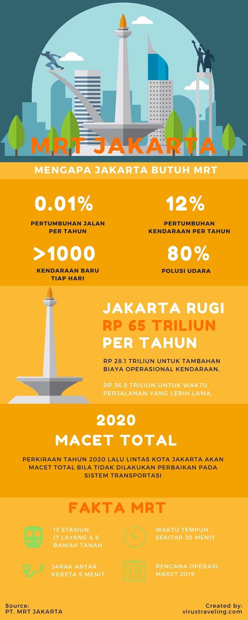 Infografis MRT Jakarta